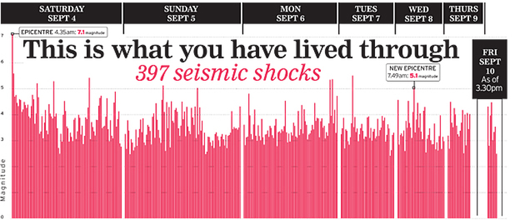 Seismic shocks